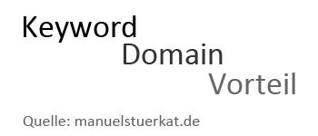 Vorteile von Keyword-Domains im Google Ranking