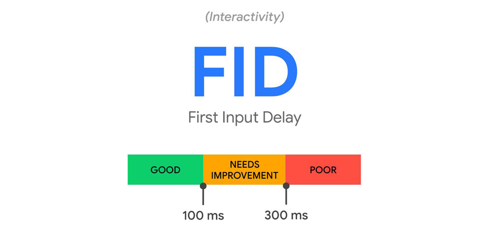 FID - First Input Delay
